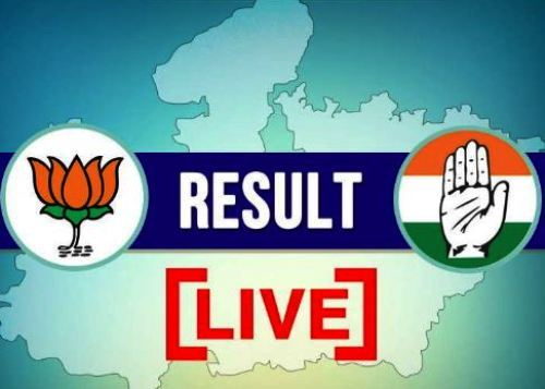 Election Live 6:00 pm, CG, Raj: Congress get majority, MP- still tough fight