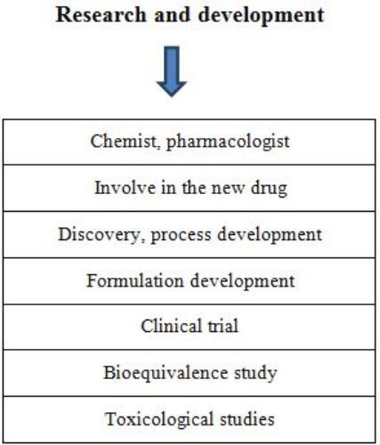 Pharmacy: Art, Practice, or Profession of preparing, preserving, compounding, and dispensing medical drugs